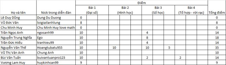 VMEO IV - score T10 - THPT.png