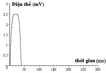 ecg-model-quartic.png