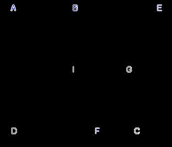 Biết rằng I(2;2) là trung điểm của AC, hai điểm E(-1 ; 3) và F (3;-1) lần lượt nàm trên hai đường thẳng AB, CD. Tìm tọa độ các đỉnh của hình thang đã cho.png